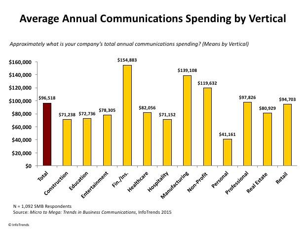 Communications Spend by Vertical for In-plant Primer 201 article 2